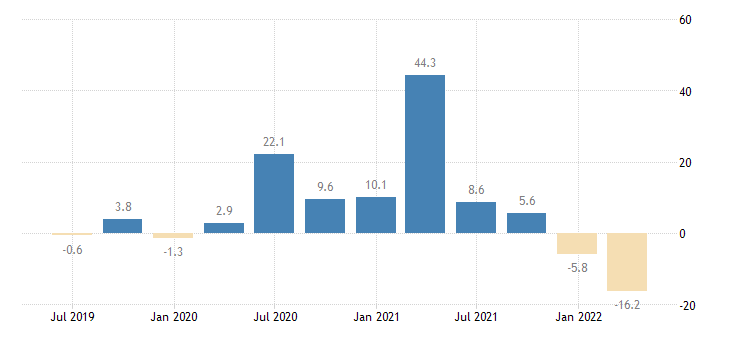 portugal labour cost idx accommodation food service activities eurostat data