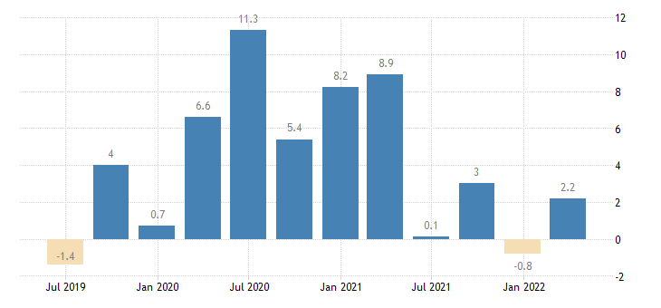 portugal labour cost idx business economy eurostat data