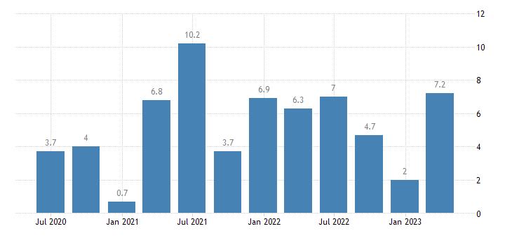 portugal labour cost idx construction eurostat data