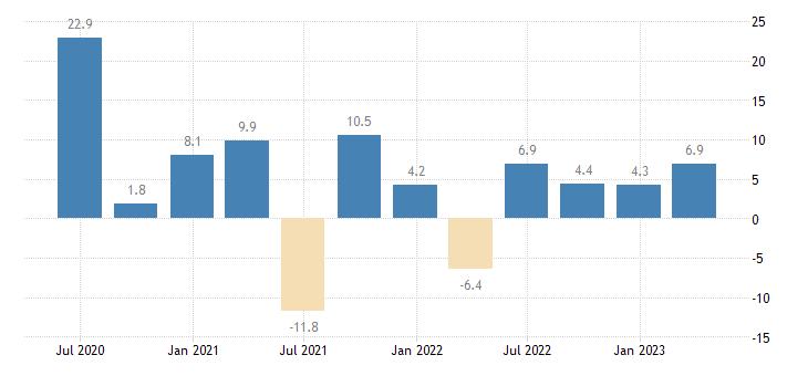 portugal labour cost idx education eurostat data