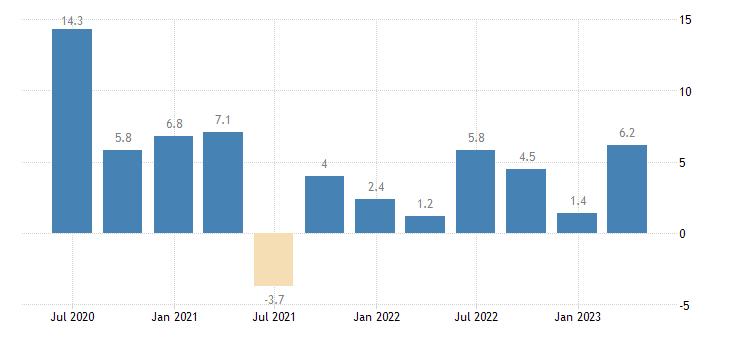 portugal labour cost idx eurostat data