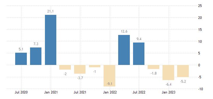 portugal labour cost idx financial insurance activities eurostat data