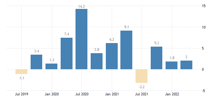 portugal labour cost idx industry except construction eurostat data
