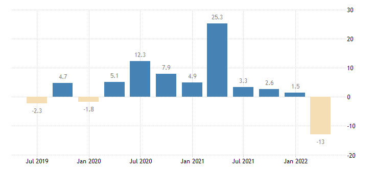 portugal labour cost idx other service activities eurostat data