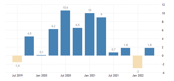 portugal labour cost idx services of the business economy eurostat data