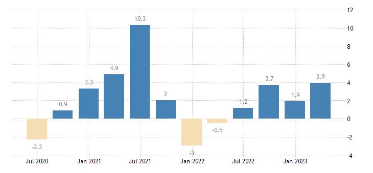 portugal labour cost idx transportation storage eurostat data