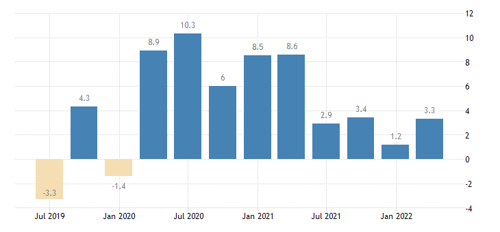 portugal labour cost idx wholesale retail trade repair of motor vehicles motorcycles eurostat data