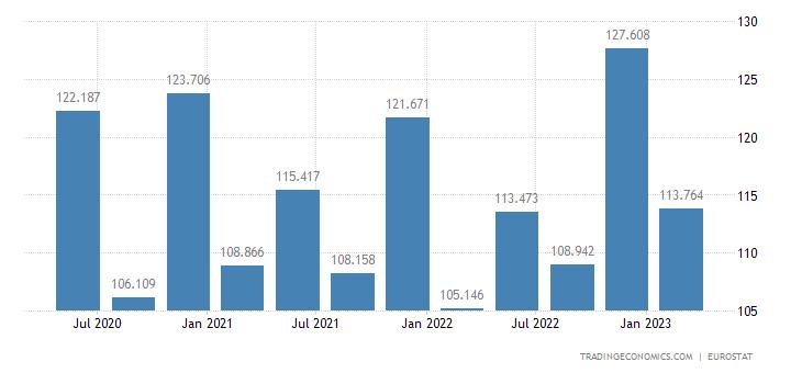 Portugal Unit Labour Costs