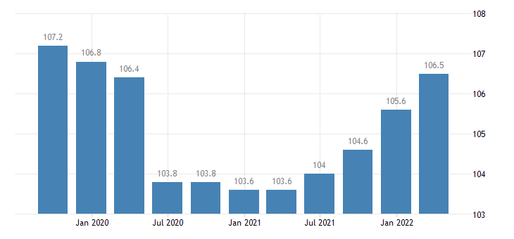 portugal labour input employment number of persons employed eurostat data