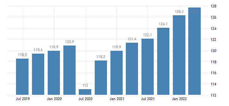 portugal labour input gross wages salaries eurostat data