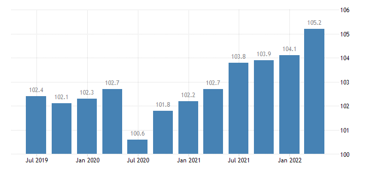 portugal labour input in construction employment number of persons employed eurostat data