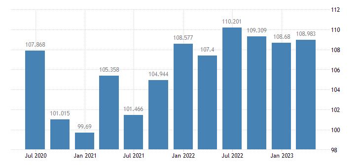 portugal labour productivity unit labour costs eurostat data
