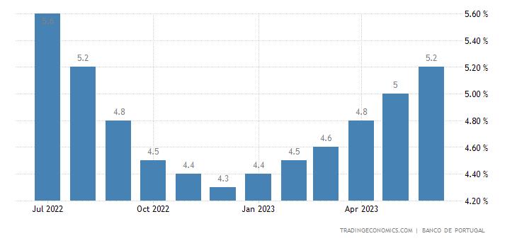 Portugal Economic Activity YoY