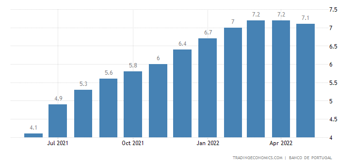 Portugal Economic Activity YoY