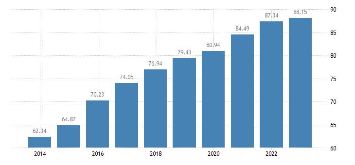 portugal level of internet access eurostat data