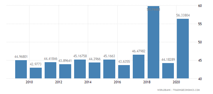 portugal liner shipping connectivity index maximum value in 2004  100 wb data