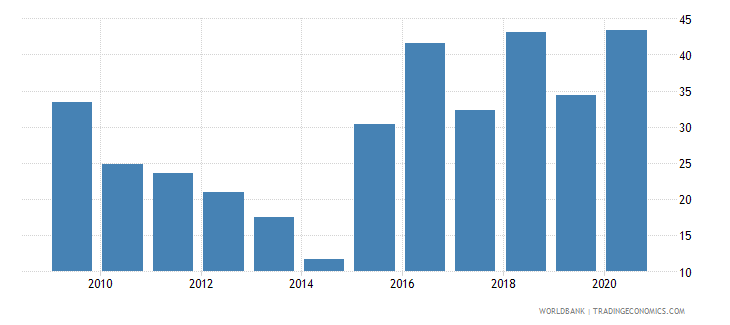 portugal liquid assets to deposits and short term funding percent wb data
