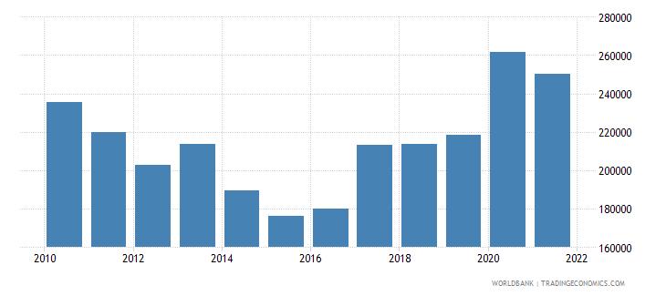 portugal liquid liabilities in millions usd 2000 constant wb data