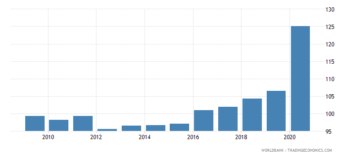 portugal liquid liabilities to gdp percent wb data