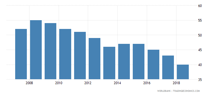portugal listed domestic companies total wb data