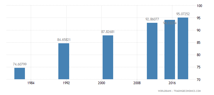 portugal literacy rate adult female percent of females ages 15 and above wb data