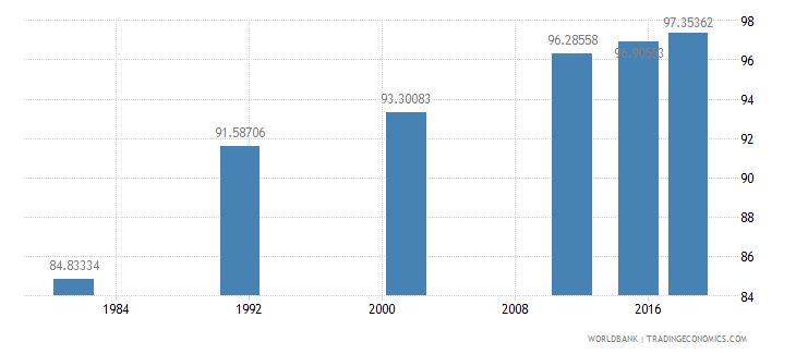 portugal literacy rate adult male percent of males ages 15 and above wb data