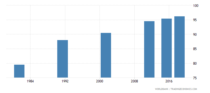 portugal literacy rate adult total percent of people ages 15 and above wb data