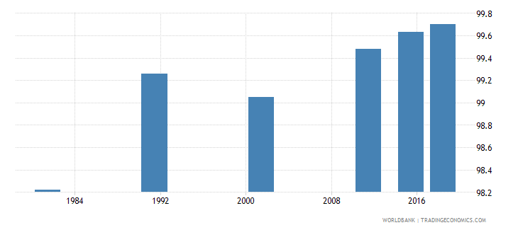 portugal literacy rate youth female percent of females ages 15 24 wb data