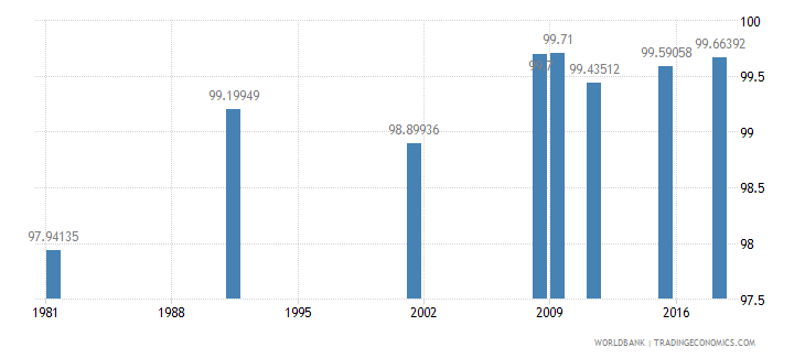 portugal literacy rate youth total percent of people ages 15 24 wb data
