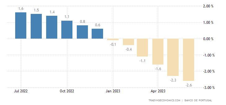 Portugal Loan Growth YoY