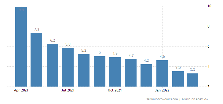 Portugal Loans to Companies YoY