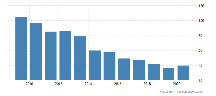 portugal loans from nonresident banks amounts outstanding to gdp percent wb data