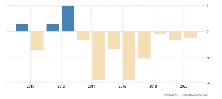 portugal loans from nonresident banks net to gdp percent wb data