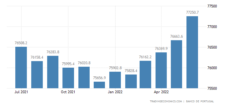 Portugal Loans to Private Sector