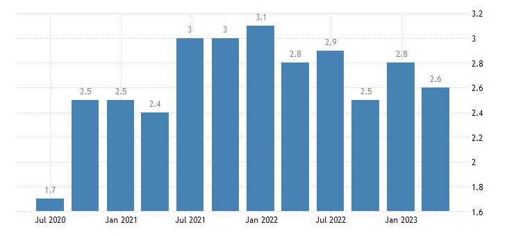 portugal long term unemployment eurostat data