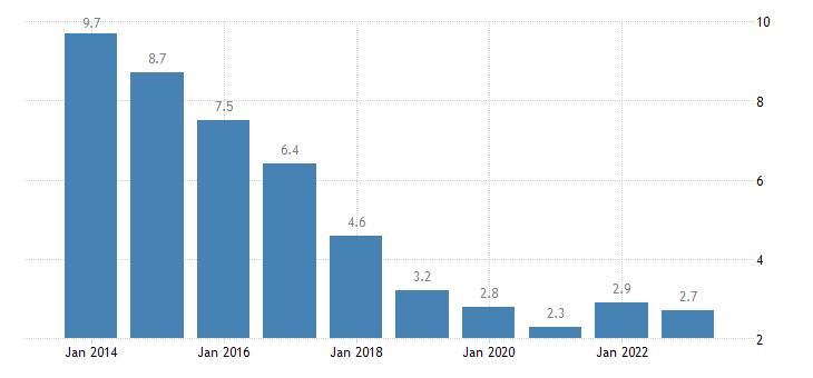 portugal long term unemployment rate eurostat data