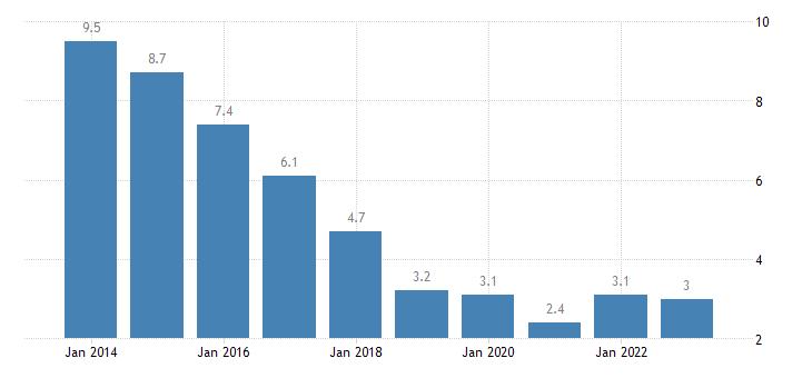 portugal long term unemployment rate females eurostat data
