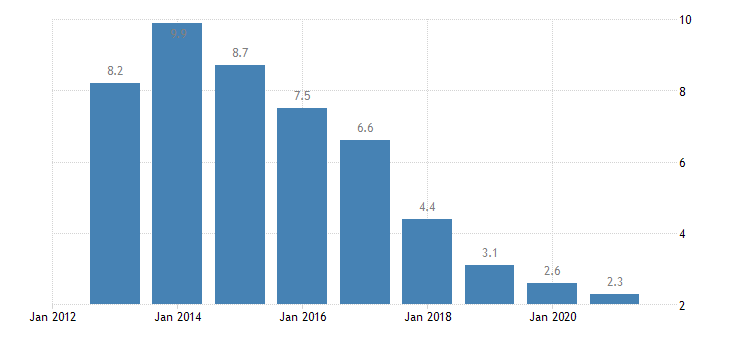 portugal long term unemployment rate males eurostat data