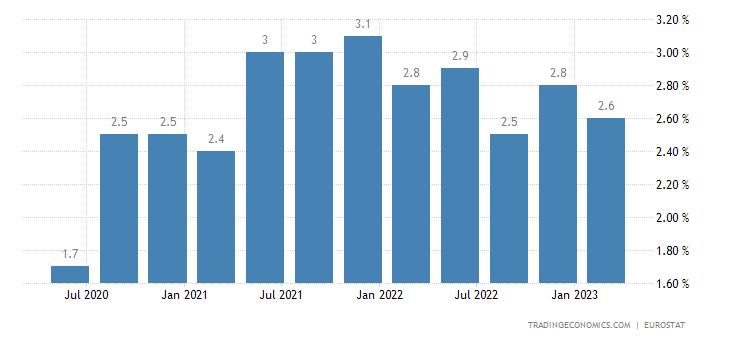 Portugal Long Term Unemployment Rate