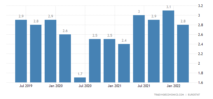 Portugal Long Term Unemployment Rate