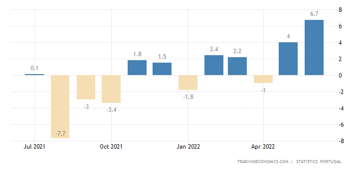 Portugal Manufacturing Production