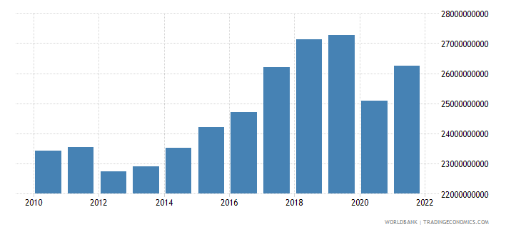 portugal manufacturing value added constant 2000 us dollar wb data