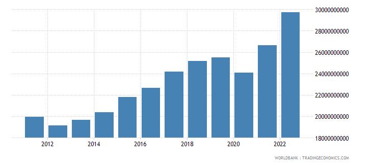 portugal manufacturing value added current lcu wb data