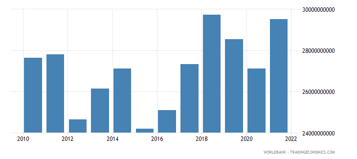 portugal manufacturing value added us dollar wb data
