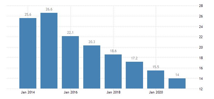 portugal material deprivation rate females eurostat data