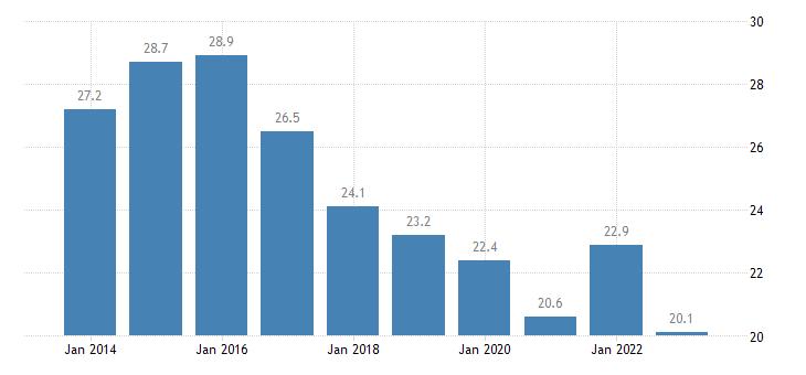 portugal median of the housing cost burden distribution below 60percent of median equivalised income eurostat data