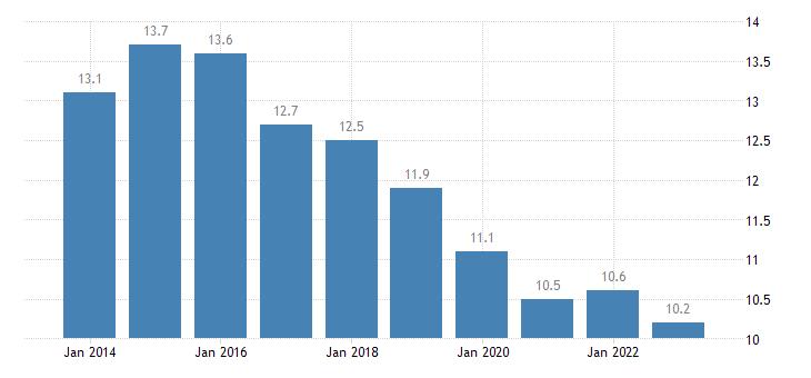 portugal median of the housing cost burden distribution females eurostat data