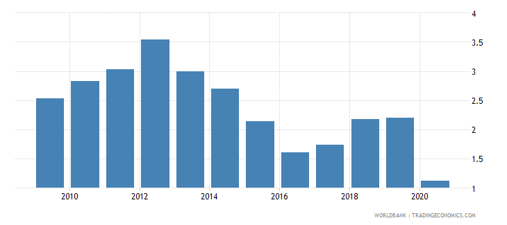 portugal merchandise exports by the reporting economy residual percent of total merchandise exports wb data