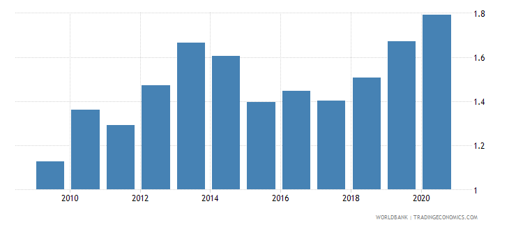 portugal merchandise exports to developing economies in europe  central asia percent of total merchandise exports wb data