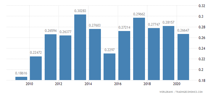 portugal merchandise exports to developing economies in south asia percent of total merchandise exports wb data